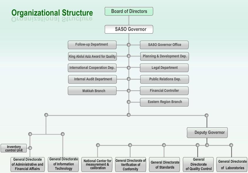 沙特标准局组织架构